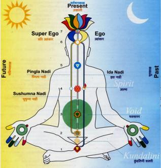 Sahaja Yoga Meditation Session
